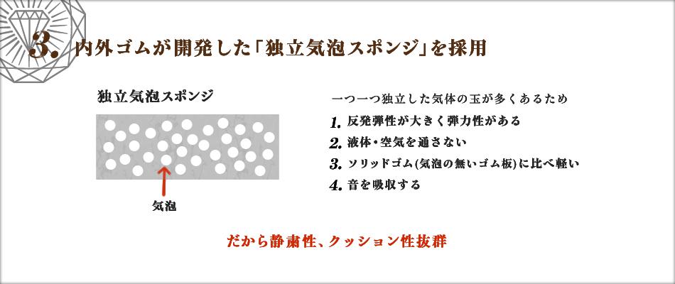 3. 内外ゴムが開発した「独立気泡スポンジ」を採用